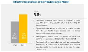 Propylene Glycol Market Global Forecast 2021 By Source