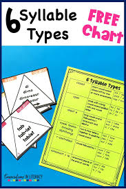 6 Syllable Types Chart 3 Things To Know For Teaching Multisyllabic Word Fluency