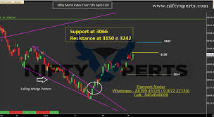Metal Nifty Chart Nifty Metal Index 5th Apr Eod Rally Predicted On 15th Feb