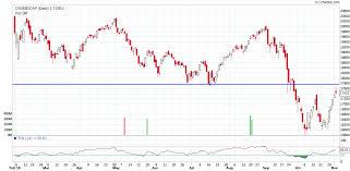 Vfmdirect In Cnx Midcap Chart