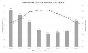 Kiad Airport Charts Washington Dulles Prospects Improve As Costs Fall News