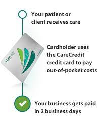 But instead of just using it within a certain brand, you can use the card at multiple locations someone with a car is likely to frequent. Patient Financing Carecredit Provider Center