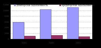 Дипломная работа Учет аудит и анализ дебиторской и кредиторской  Дипломная работа Учет аудит и анализ дебиторской и кредиторской задолженности по материалам ООО Консалтинг МГ
