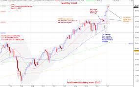 Dow 12 Month Chart Seventeen Months Bear Market Dow Jones Industrial Average