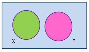 Disjoint Venn Diagram Example Disjoint Set Definition Union Venn Diagram Examples