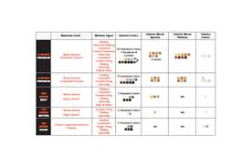 Compare Andersen Windows Chart Ideas For Our Barn House