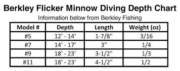 36 Studious Flicker Minnow Dive Chart