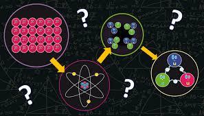 Resultado de imagen de los Quarks confinados en el núcleo atómico