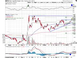 Nbev Stock Chart New Age Beverages Breaks Out From Trendline Resistance
