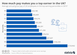Percentile Chart Statistics Chart How Much Pay Makes You A Top Earner In The Uk Statista