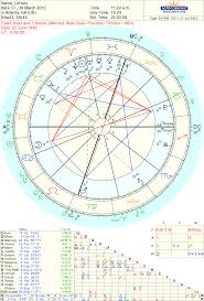 Astropost Another Lottery Winners Chart T Ps