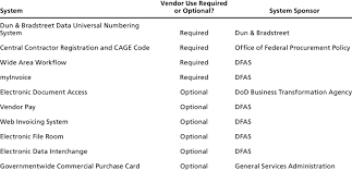 Access Financial Management 1 Dod Financial Management And Related Systems Download Table