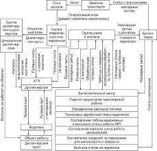 Структура управления перевозками Функции и задачи основных служб  Примерная схема работы службы эксплуатации и документооборота при централизованном руководстве перевозками приведена на рис 1 3
