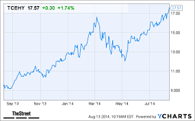 Why Tencent Tcehy Stock Is Advancing Today Thestreet