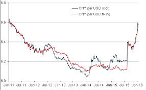 Yuan To Usd Chart Chinese Yuan Plummets To 5 Year Low At Outset Of 2016
