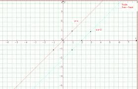 how to graph simultaneous equation