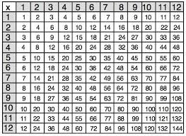 Images Of A Multiplication Chart Java Servlet To Generate An An M By N Multiplication Table