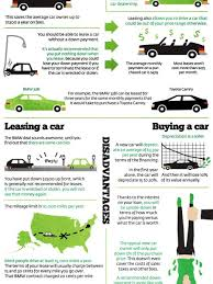 Lease Vs Buy A New Car Lease Infographics Visual Ly