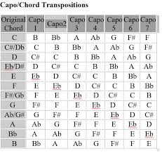 Capo Transpose Chart Capo And Transposing Chart Guitar Playing Technique