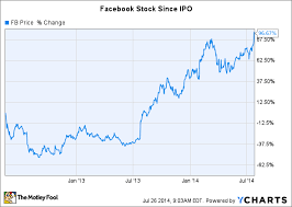 Facebook Inc Stock Nearly Doubles Since Its Ipo Buy