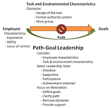 goal theory of leadership path goal theory of leadership