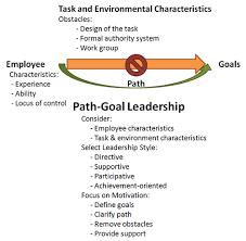 goal theory of leadership path goal theory of leadership