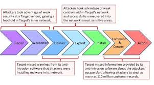 Cyber Kill Chain Leveraging The Kill Chain For Awesome
