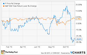Pandora Stock Chart Why Pandora Media Inc Stock Plunged 46 1 In October The