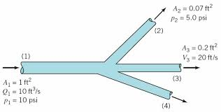 question water flows through the horizontal pipe shown in figure at a rate of 10 ft3 s if viscous effects
