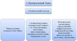 Реферат Банковская система и регулирование рынка ru 1 3 Центральный банк и коммерческие банки их функции задачи цели и взаимодействие в современных условиях