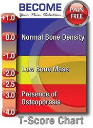 Do I Need A Bone Density Test Aches Pains Bone