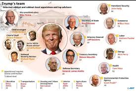 Trump's cabinet picks -- a quick guide