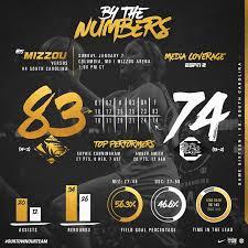 Graphic Design Missouri Missouri Sports Graphic Design Sports Marketing Sports