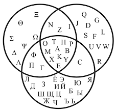 Much like our speech sounds pack, these printable digraph puzzles can be used to work on phonics or to work on speech sounds for the ch, sh, & th digraph sounds. Venn Diagram Showing The Common Letters Between The Russian Greek And Latin Alphabets Linguistics