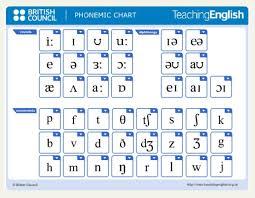 Phonemic Chart Download Phonemic Chart Listen To The Sounds Of English Natalialzam