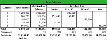 Aged Accounts Receivable What Is An Aging Schedule Definition Meaning Example