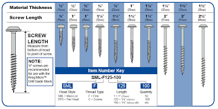 Choose The Correct Screw Length Kreg Tool Company