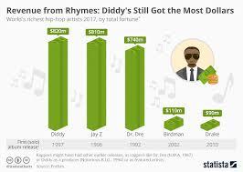 2002 Hip Hop Charts Chart Diddys Still Got Most Dollars Statista