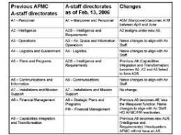 Air Force Structure Chart Command Headquarters Restructures A Staff Directorates The