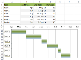 How To Create Gantt Chart In Excel 2016 How To Create A Gantt Chart Unique Creat A Gantt Chart