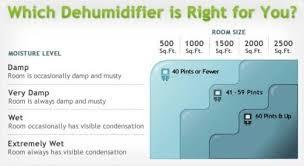 Top 5 Dehumidifier For Bedroom Bedroom Ideas