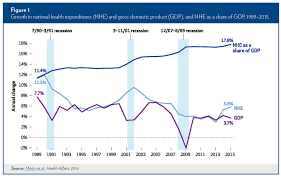Effects Of The Aca On Health Care Cost Containment Ldi
