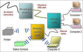 network diagram layouts home network diagrams what is home networking at Home Wired Network Diagram Comcast Router