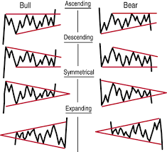 Continuation Price Patterns