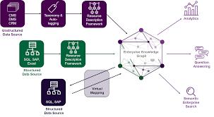 Best Practices For Enterprise Knowledge Graph Design Enterprise