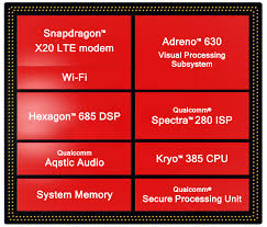 Qualcomm Snapdragon 845 Benchmarks And Comparison As
