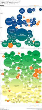 Snake Oil Chart Snake Oil Scientific Evidence For Health Supplements