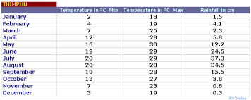 Bhutan Temperature Chart Raonline Bhutan Climate Weather In Thimphu Mean Values