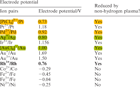 Standard Electrode Potential Of Metal Ion Pairs Download Table