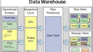 Bank Database Design Tables Top 50 Data Warehouse Interview Questions Answers